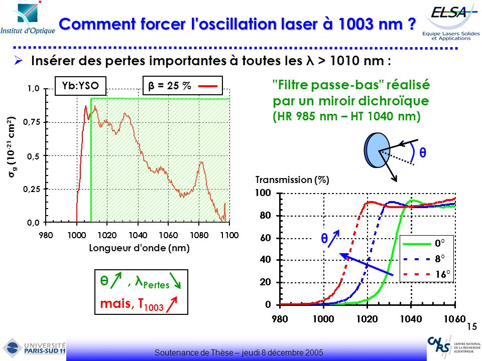 Comment forcer l oscillation laser à 1003 nm