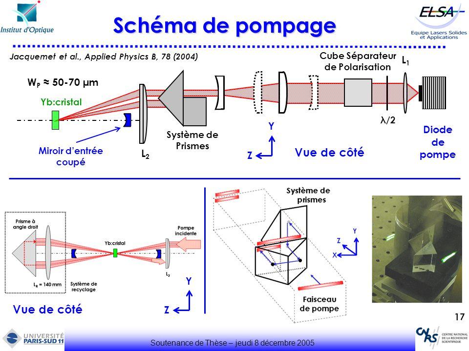 Cube Séparateur de Polarisation
