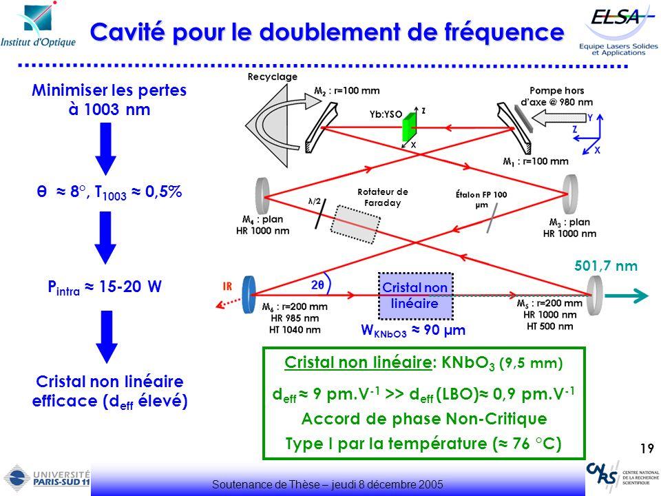 Cavité pour le doublement de fréquence