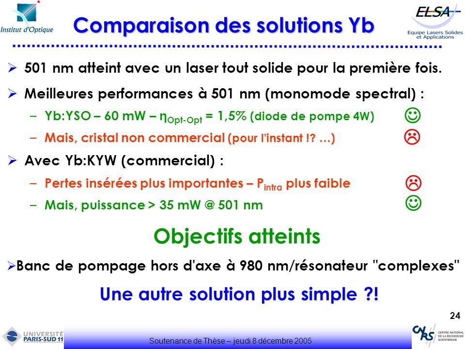 Comparaison des solutions Yb