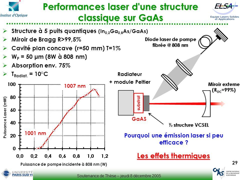 Performances laser d une structure classique sur GaAs