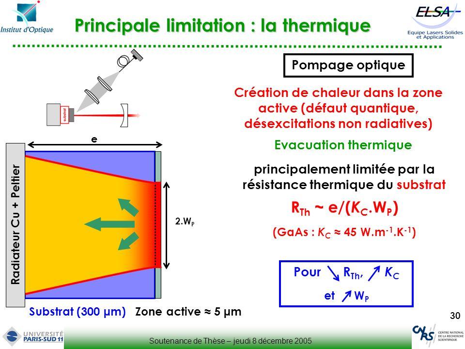 Principale limitation : la thermique