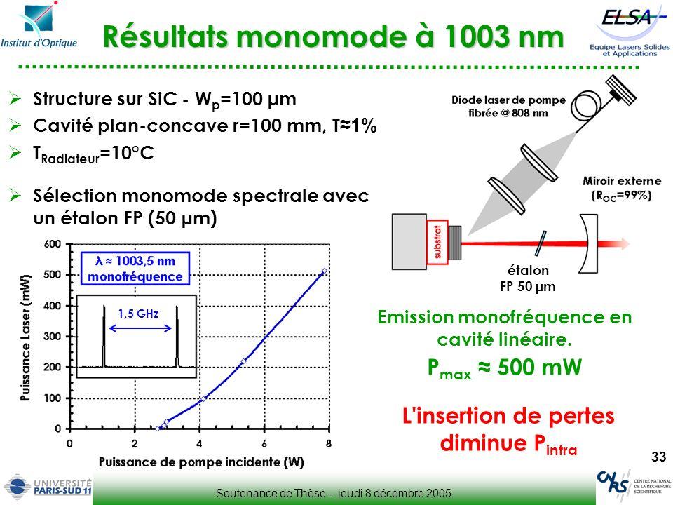 Résultats monomode à 1003 nm
