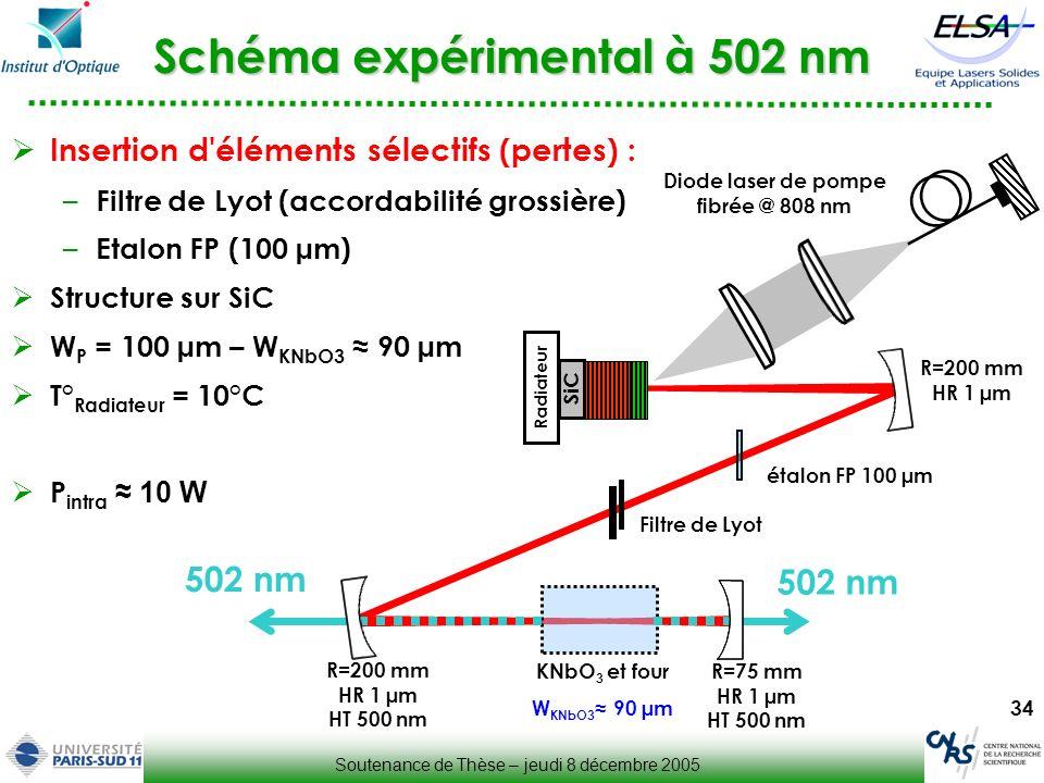 Schéma expérimental à 502 nm
