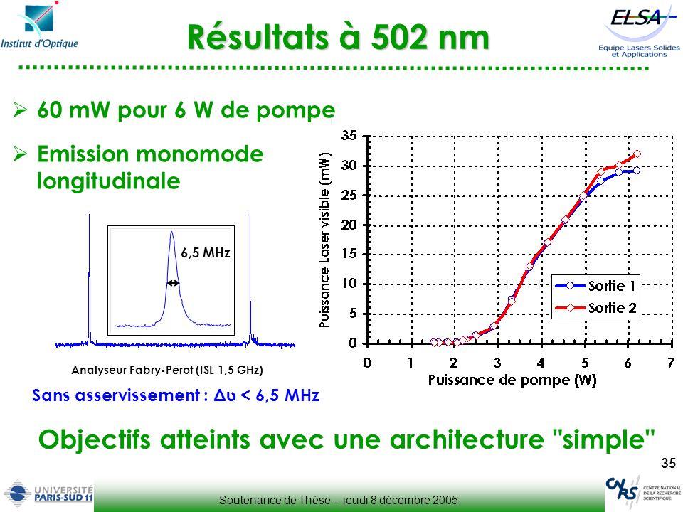 Résultats à 502 nm Objectifs atteints avec une architecture simple