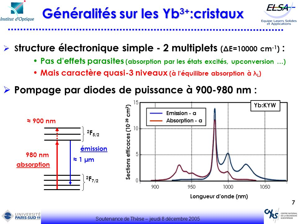 Généralités sur les Yb3+:cristaux