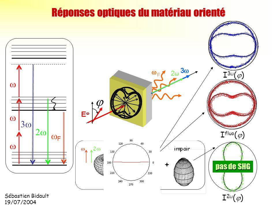 Réponses optiques du matériau orienté