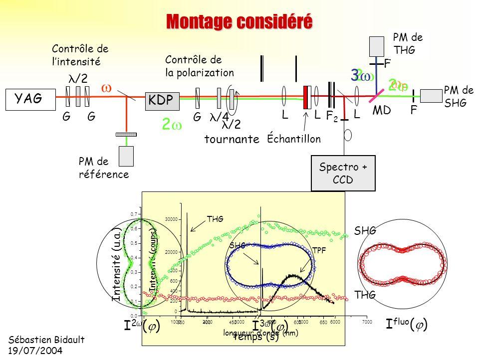 Montage considéré 3w 2w w 2w wF 2w YAG KDP I2w(j) Ifluo(j) I3w(j) l/4