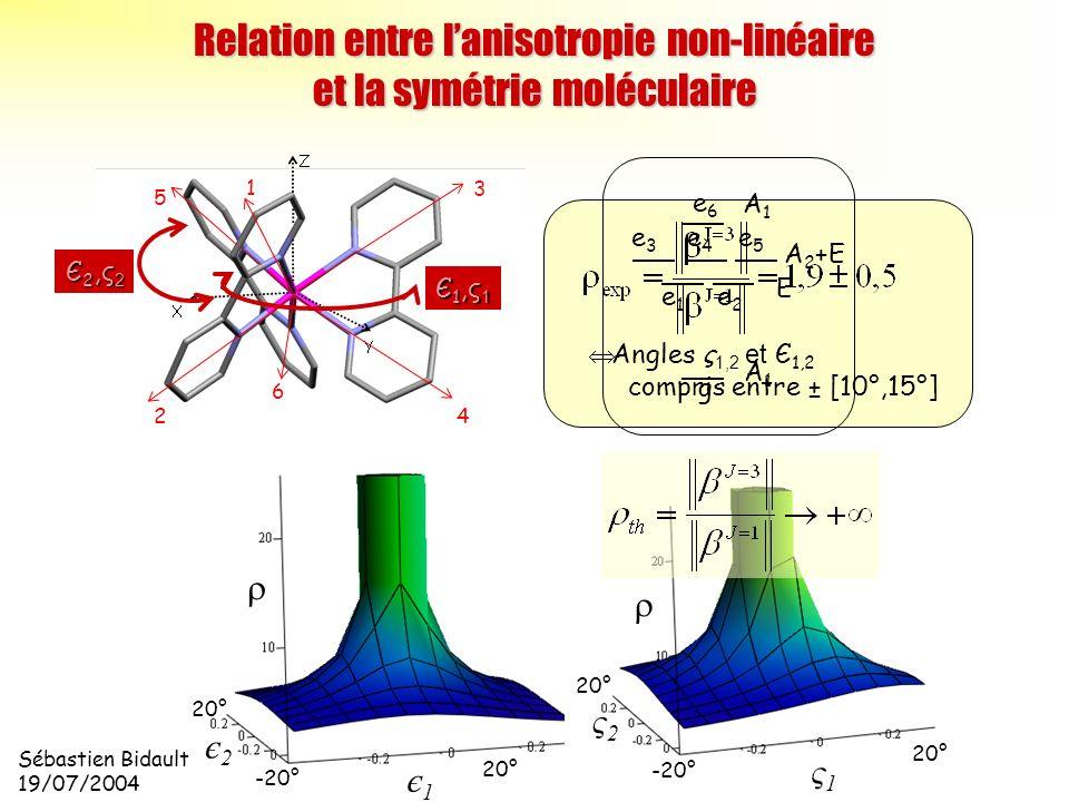 Relation entre l'anisotropie non-linéaire et la symétrie moléculaire