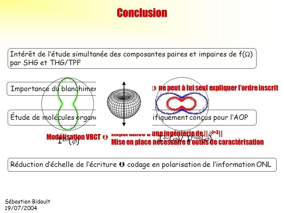 Conclusion I3w(j)/ IFluo(j) I2w(j)