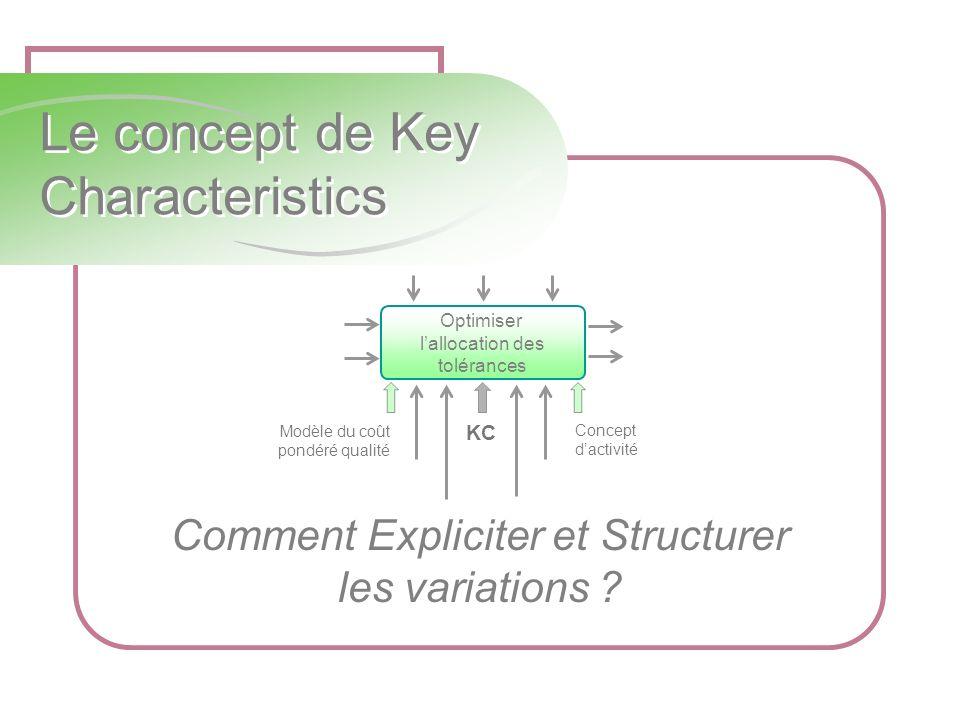 Le concept de Key Characteristics