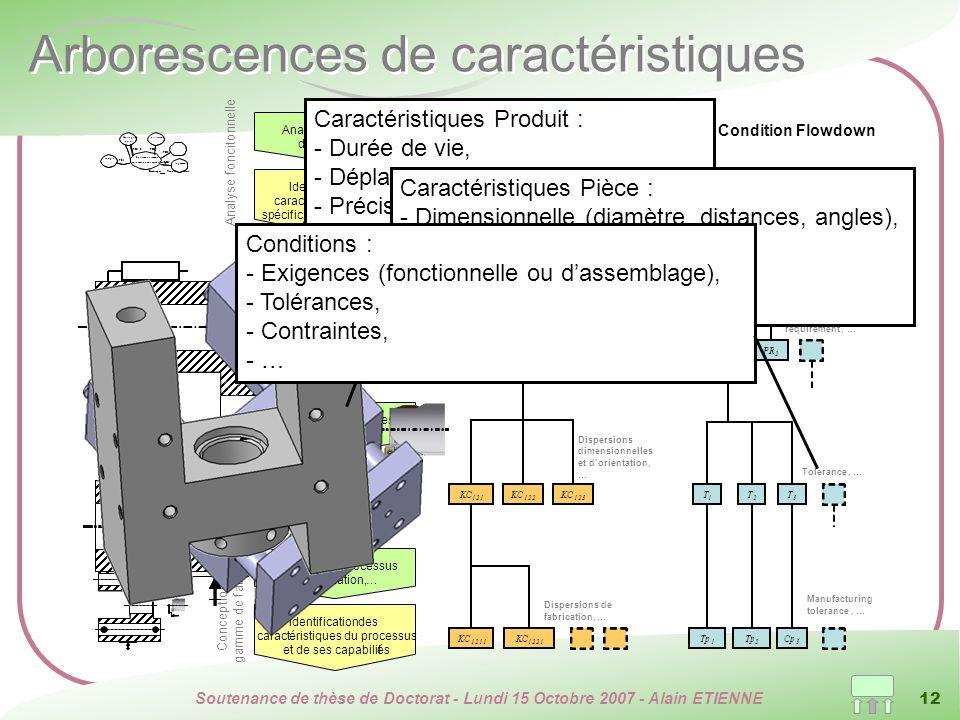 Arborescences de caractéristiques