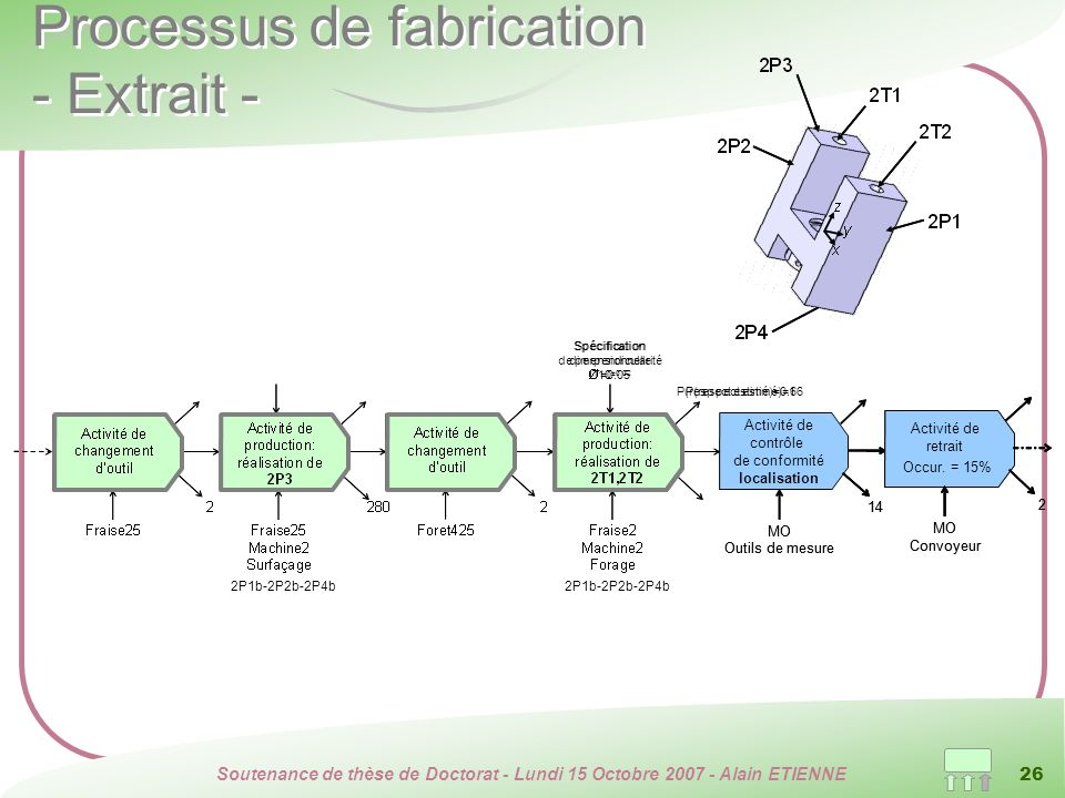 Processus de fabrication - Extrait -