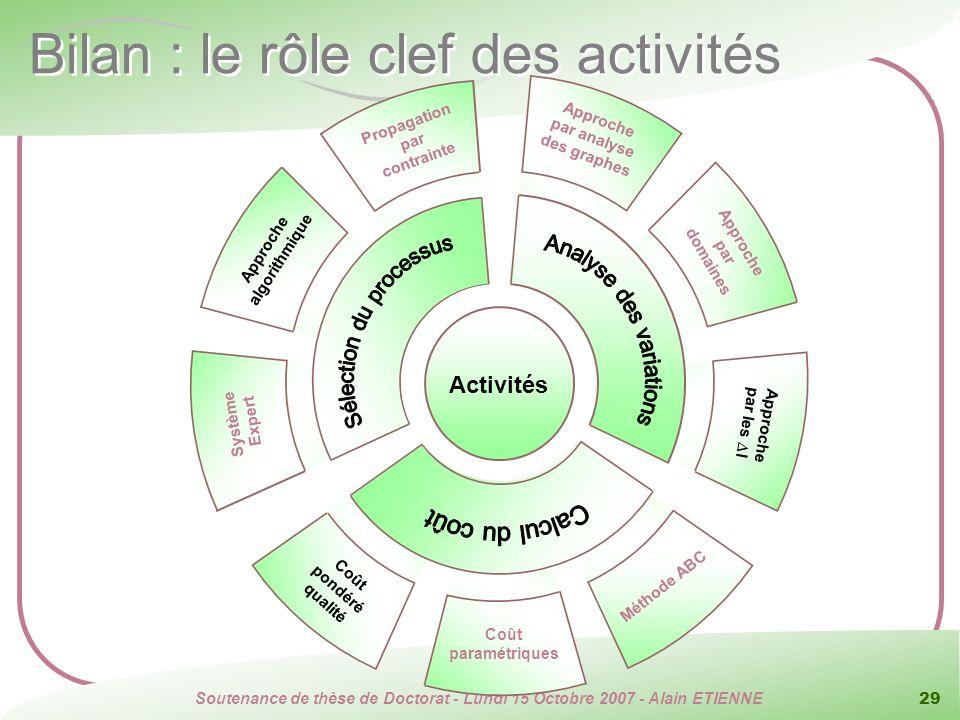 Bilan : le rôle clef des activités