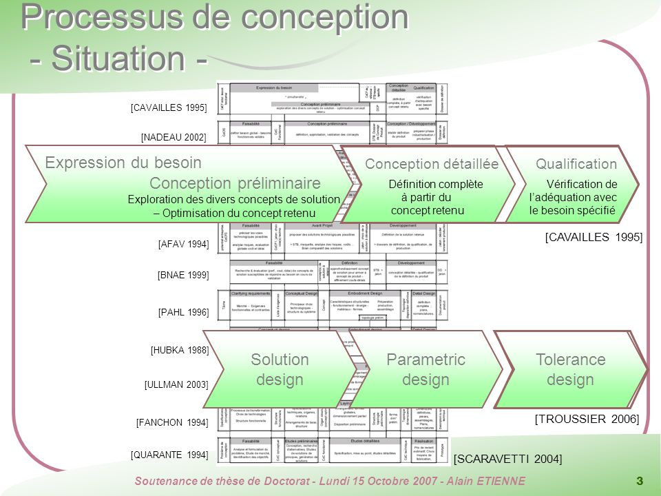 Processus de conception - Situation -
