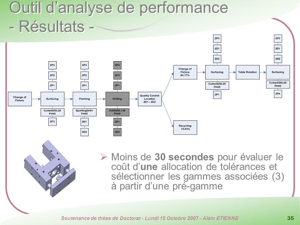 Outil d'analyse de performance - Résultats -