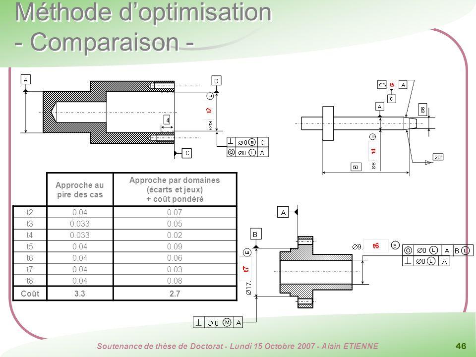Méthode d'optimisation - Comparaison -