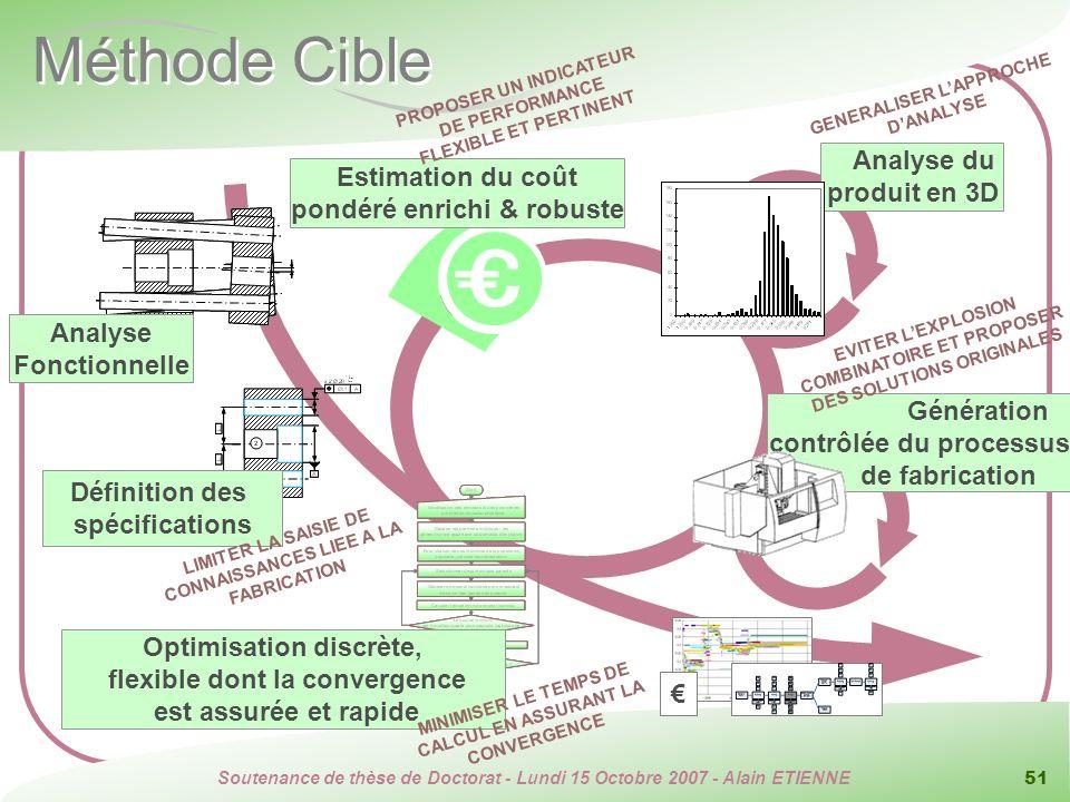 Méthode Cible Analyse du produit en 3D