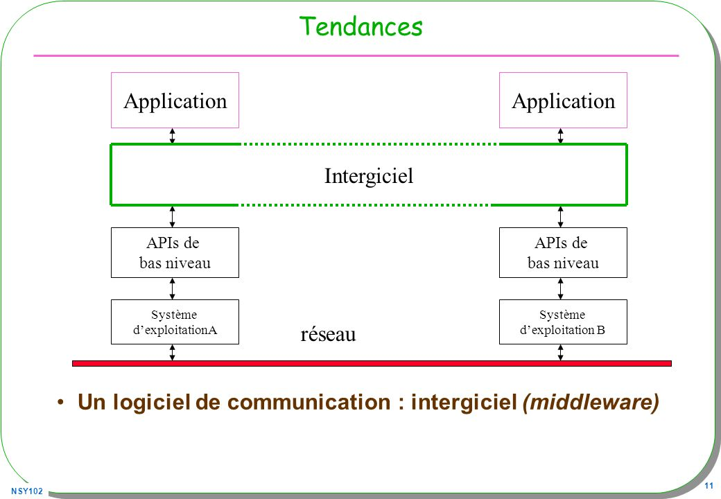 Tendances Application Application Intergiciel réseau