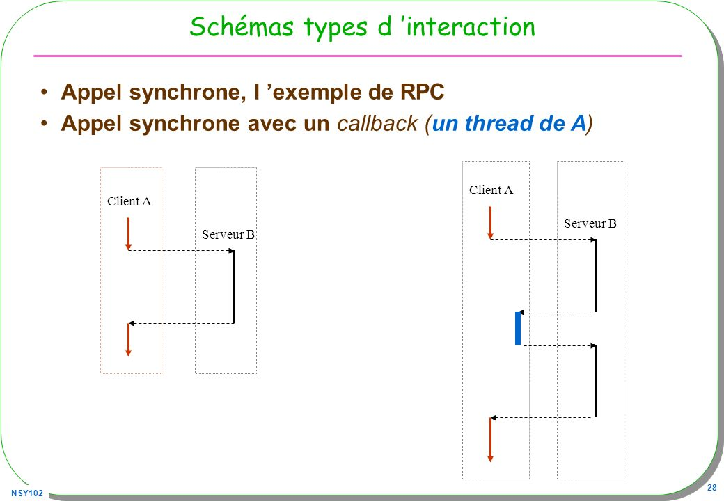 Schémas types d 'interaction