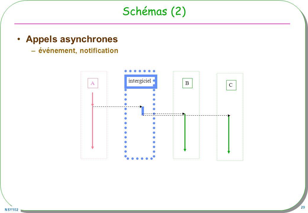 Schémas (2) Appels asynchrones événement, notification intergiciel A B