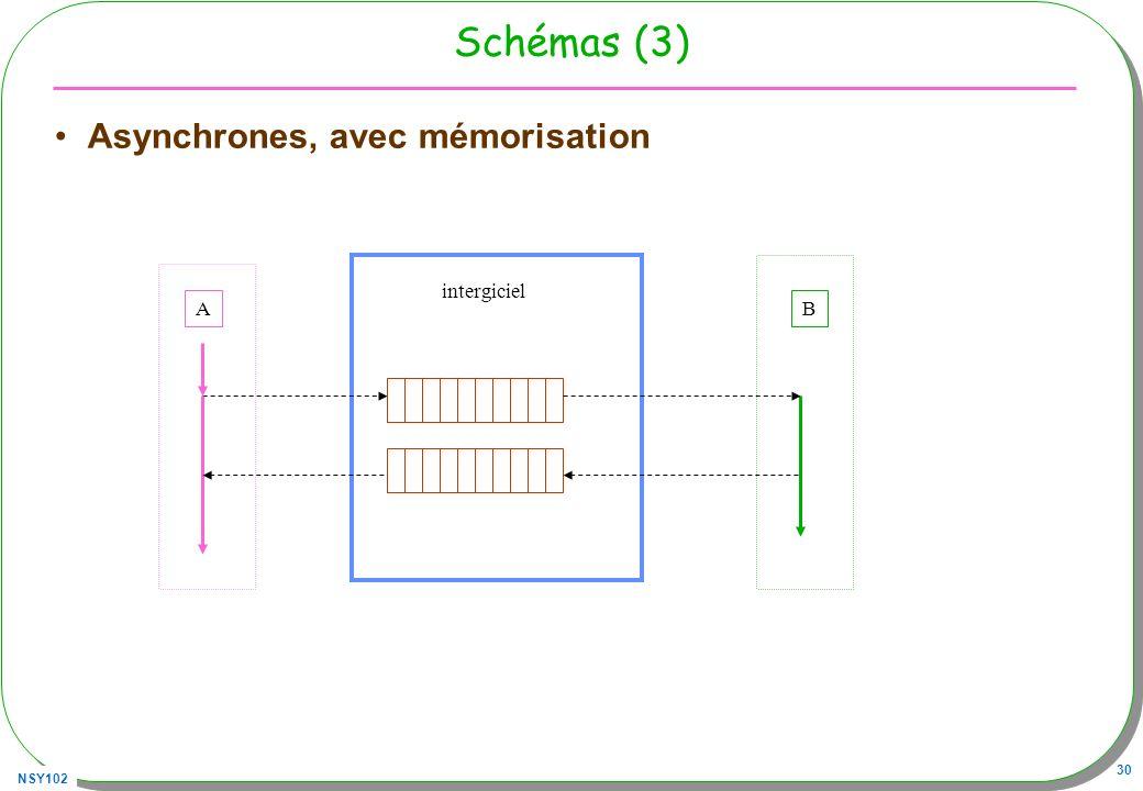Schémas (3) Asynchrones, avec mémorisation intergiciel A B