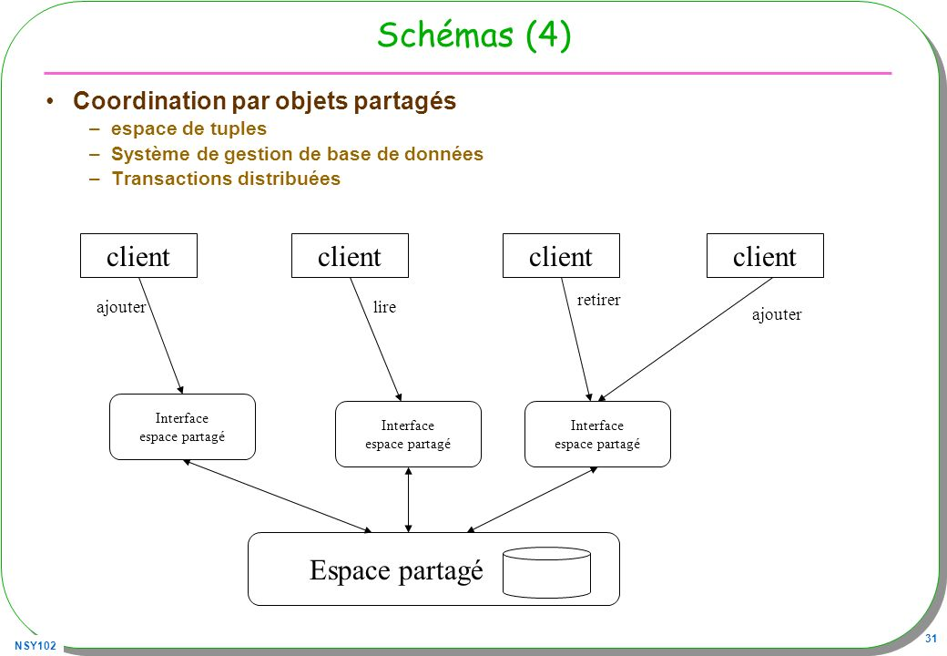 Schémas (4) client client client client Espace partagé