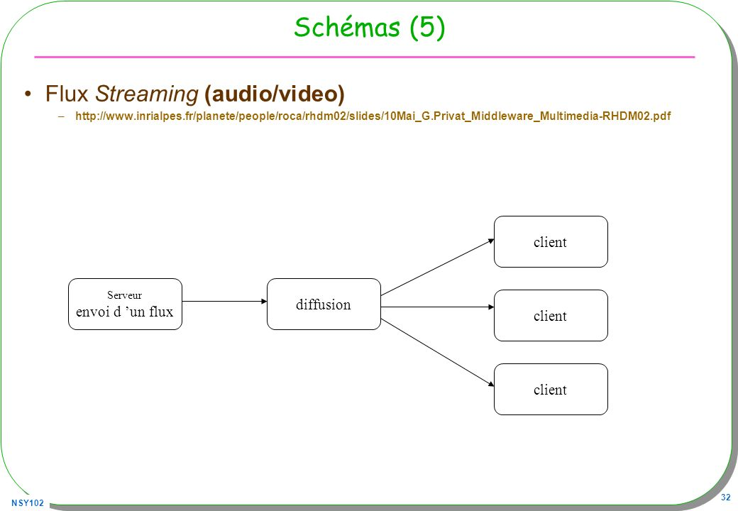 Schémas (5) Flux Streaming (audio/video) client diffusion