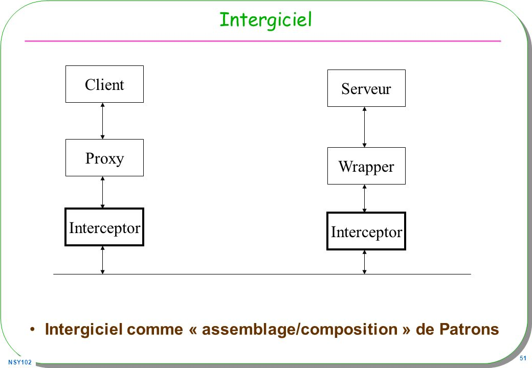 Intergiciel Client Serveur Proxy Wrapper Interceptor Interceptor