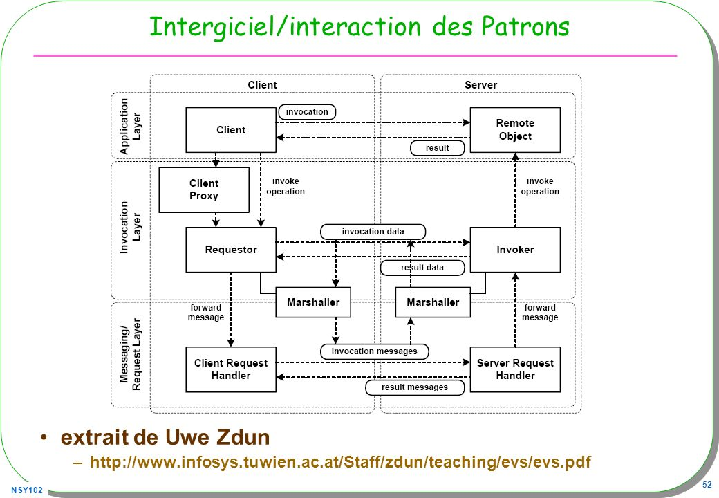 Intergiciel/interaction des Patrons