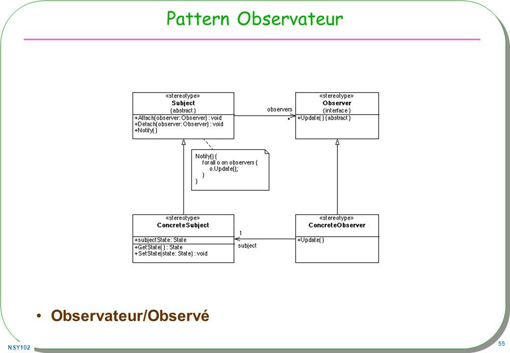 Pattern Observateur Observateur/Observé