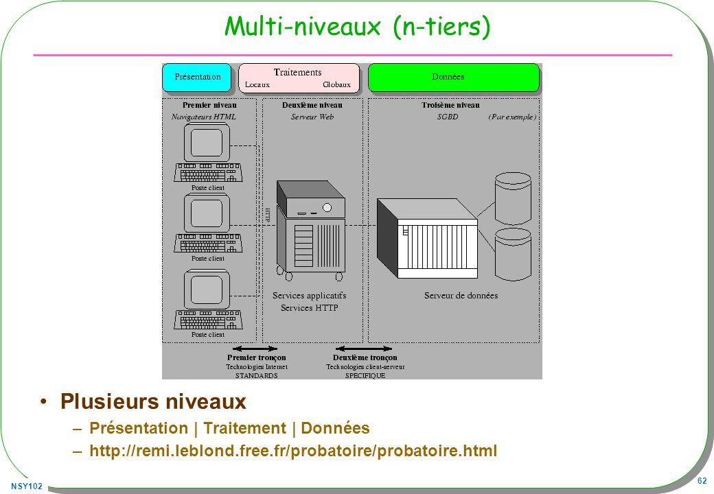 Multi-niveaux (n-tiers)