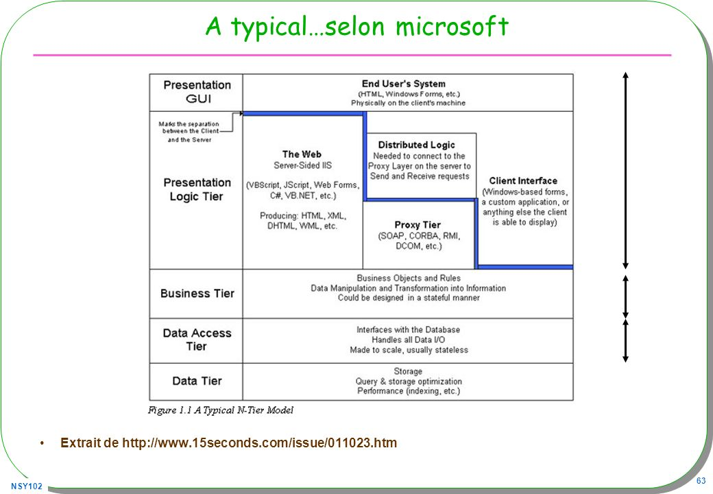 A typical…selon microsoft