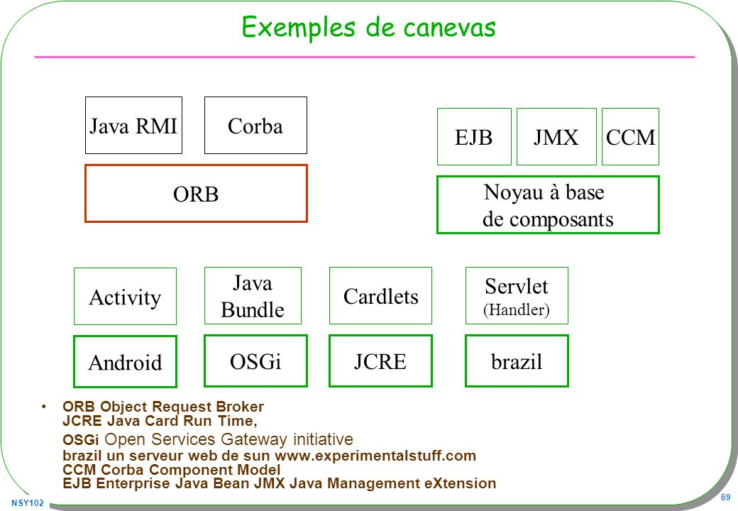 Exemples de canevas Java RMI Corba EJB JMX CCM ORB Noyau à base