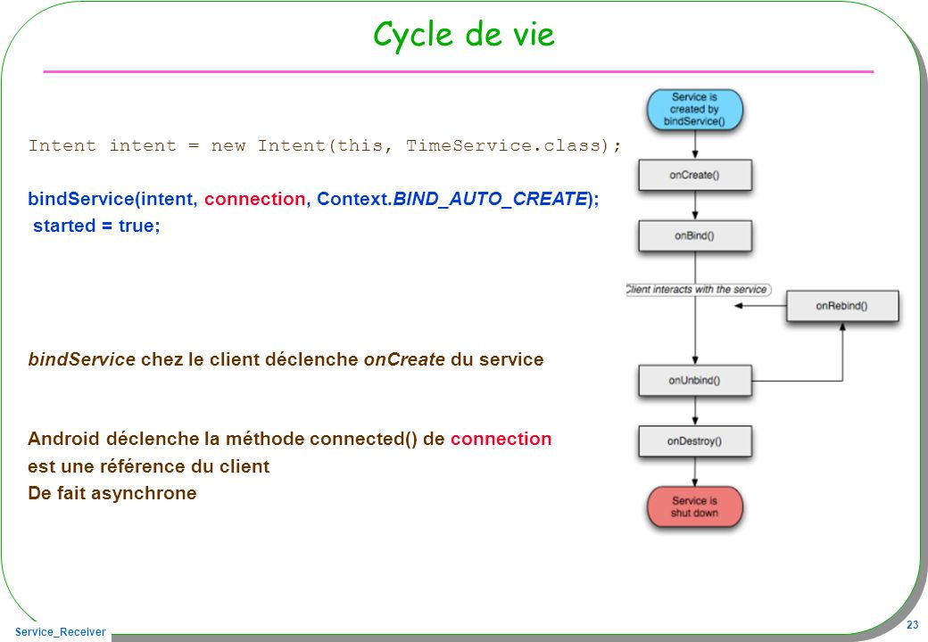 Cycle de vie Intent intent = new Intent(this, TimeService.class);