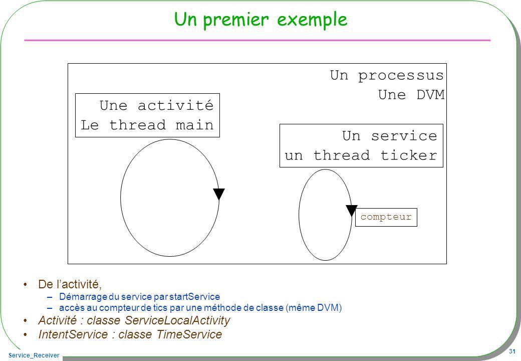 Un premier exemple Un processus Une DVM Une activité Le thread main