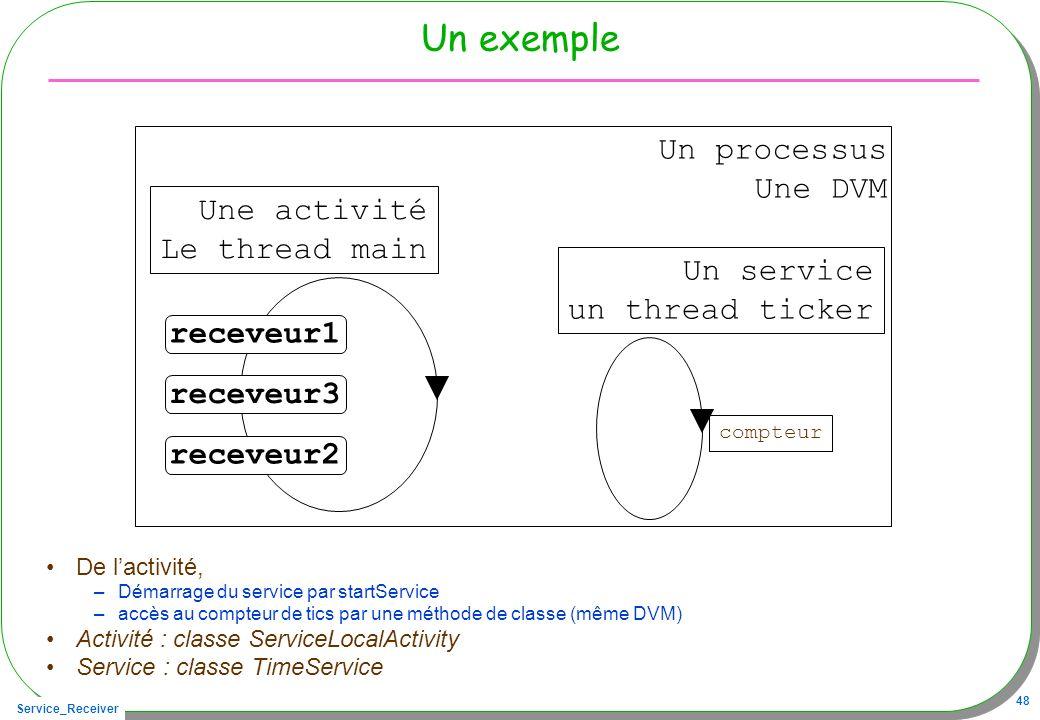Un exemple Un processus Une DVM Une activité Le thread main Un service
