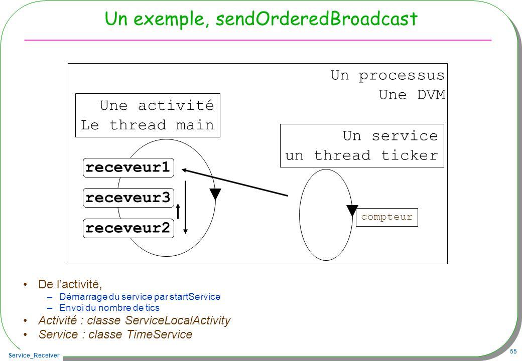 Un exemple, sendOrderedBroadcast