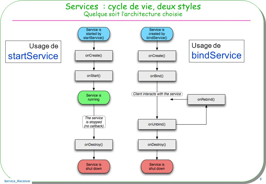 startService bindService
