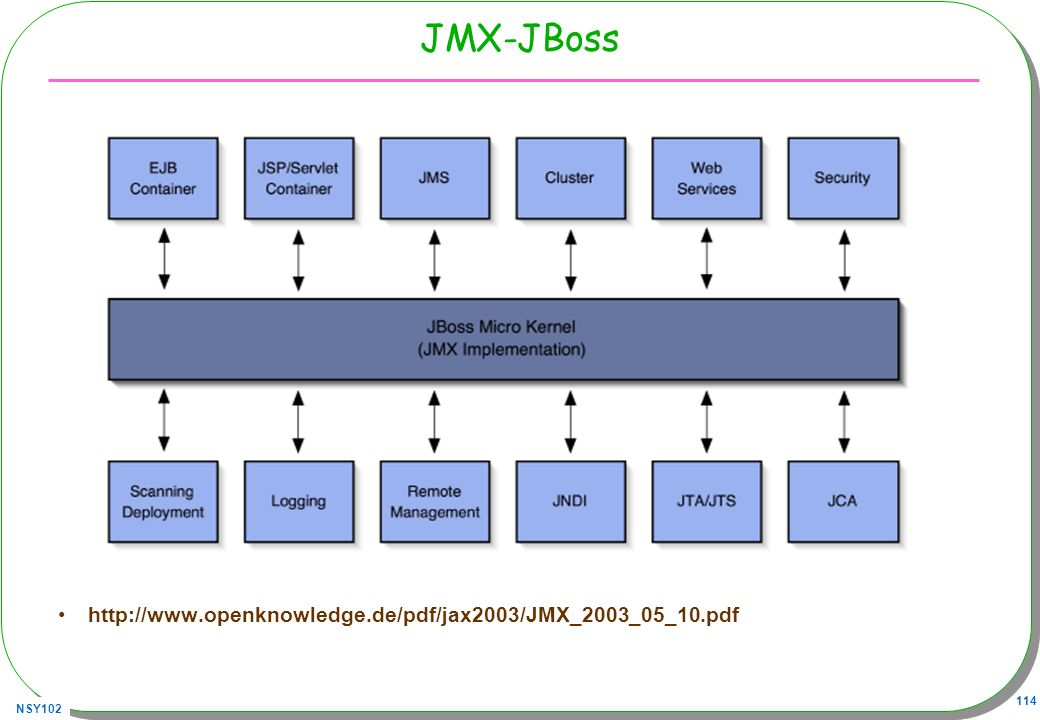 JMX-JBoss http://www.openknowledge.de/pdf/jax2003/JMX_2003_05_10.pdf