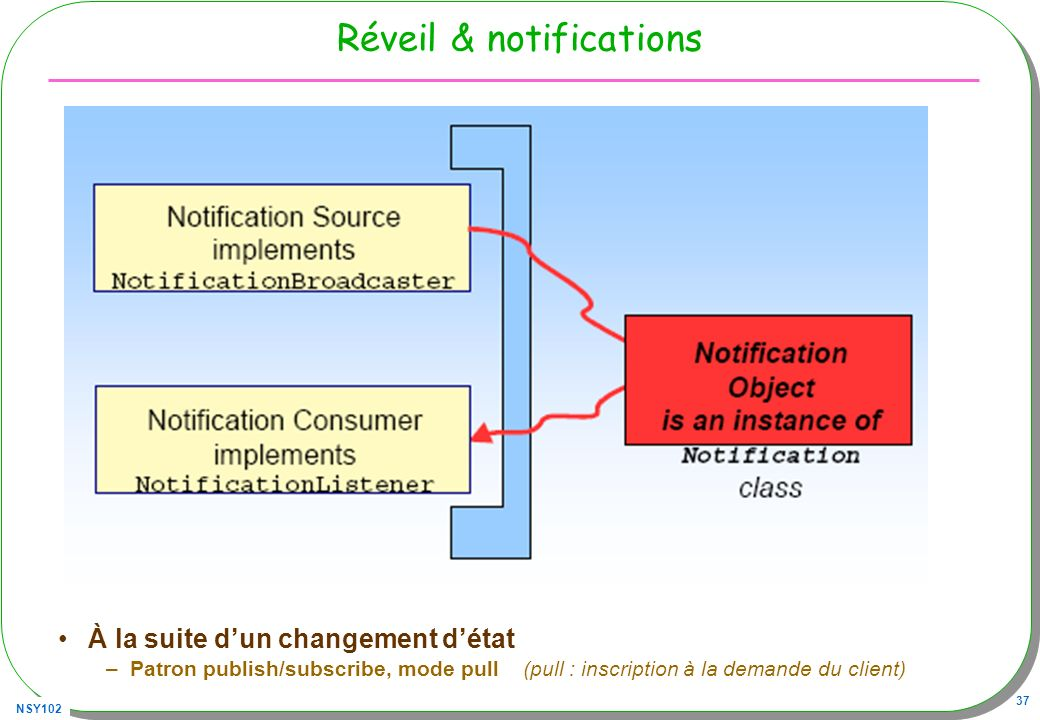 Réveil & notifications