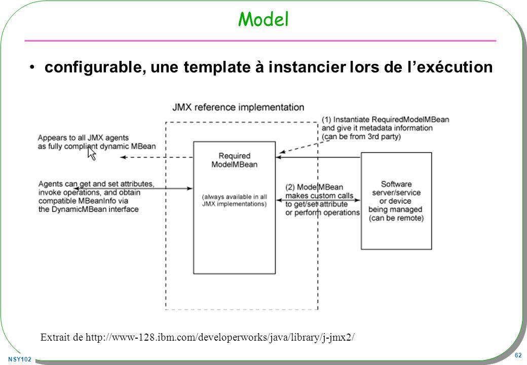 Model configurable, une template à instancier lors de l'exécution