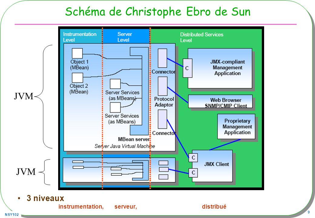 Schéma de Christophe Ebro de Sun