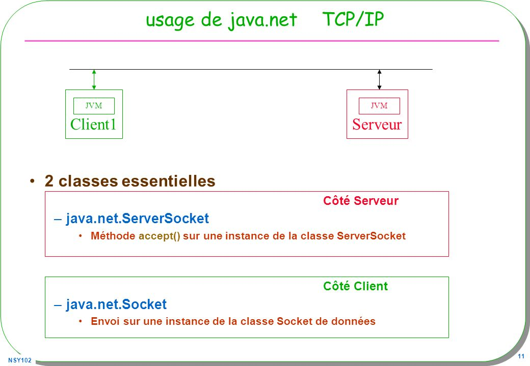 usage de java.net TCP/IP