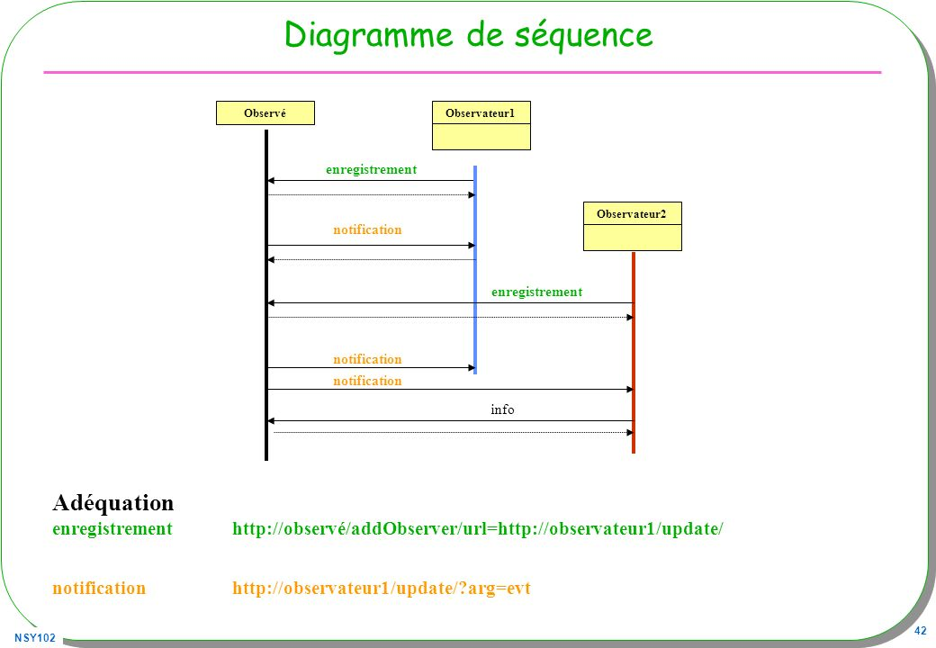 Diagramme de séquence Adéquation