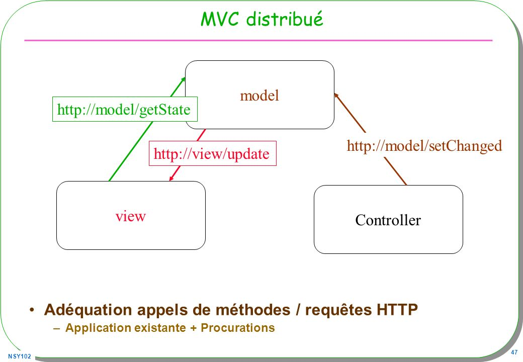 MVC distribué model http://model/getState http://model/setChanged