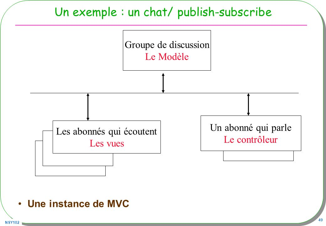Un exemple : un chat/ publish-subscribe