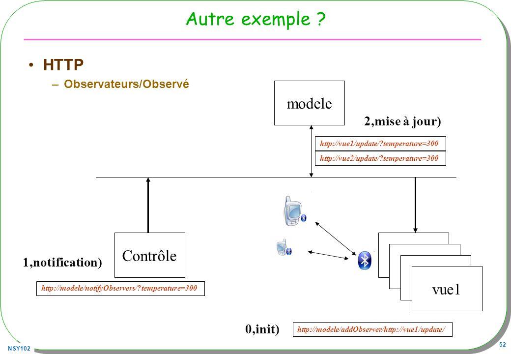 Autre exemple HTTP modele Contrôle Vue Vue Vue vue1 2,mise à jour)
