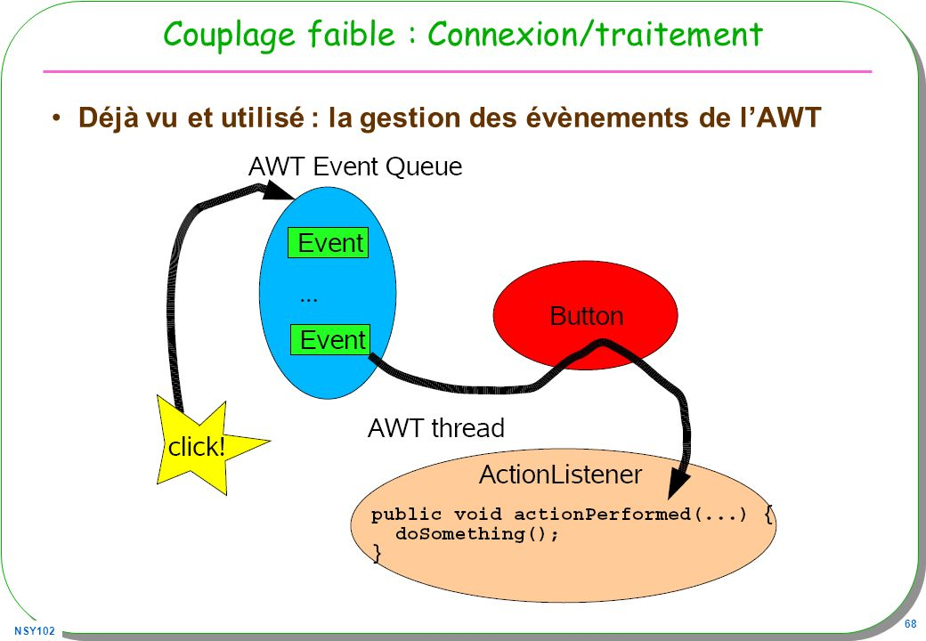 Couplage faible : Connexion/traitement