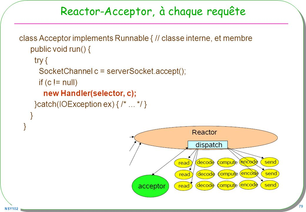 Reactor-Acceptor, à chaque requête